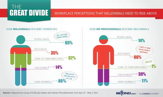 the-great-divide-workplace-perceptions-that-millennials-need-to-rise-above-to-get-hired_51a4caa9eaa6c
