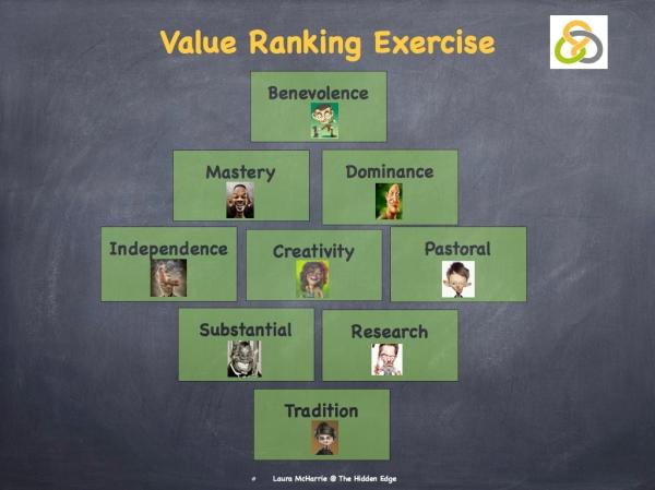 Values Ranking Exercisse.001