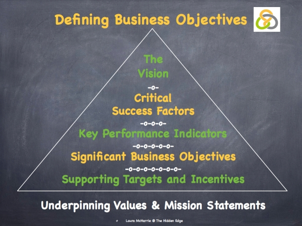 Define Business Objectives.002