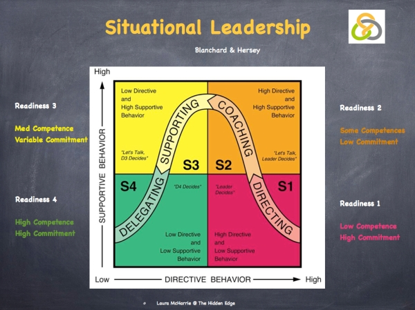 Situational Leadership.001