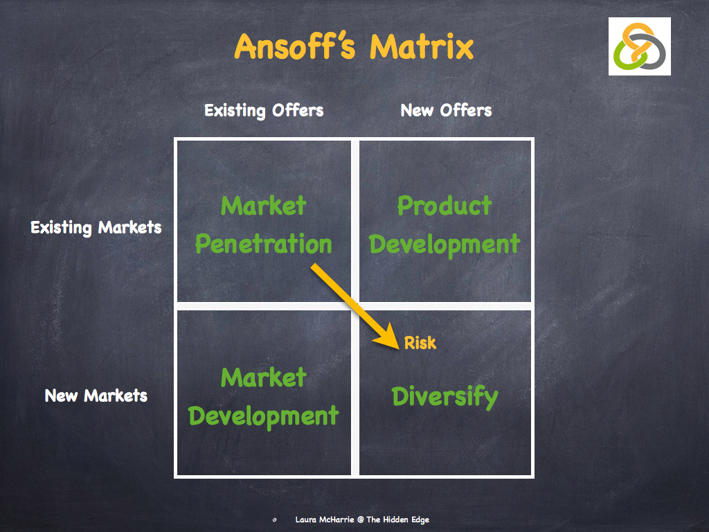 ansoff matrix singapore airline Check out our top free essays on ansoff matrix for airlines to help you write your own essay.