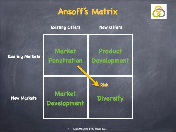 Ansoff's Mattrix.001