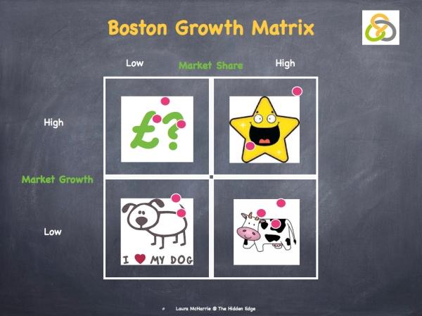Boston Matrix.001