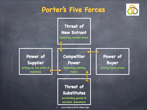 Porters Five Forces1.001