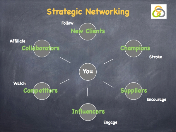 Strategic Networking.001