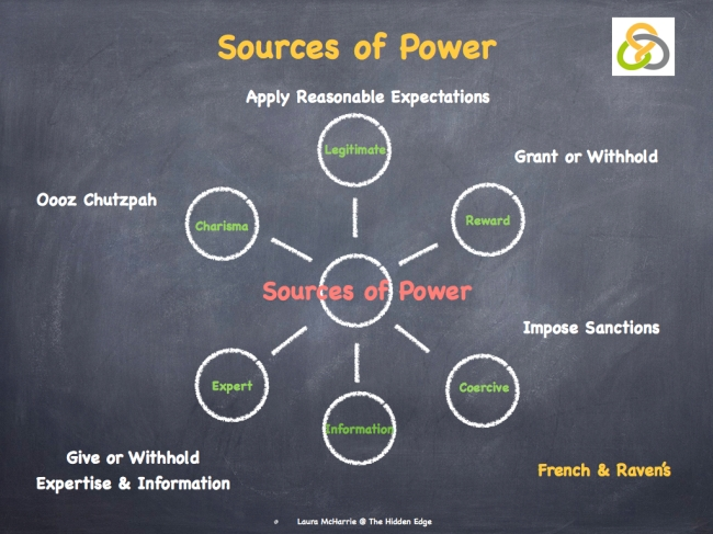 French & Raven's Sources of Power..001