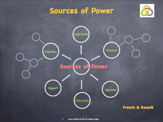 French & Raven's Sources of Power image.001