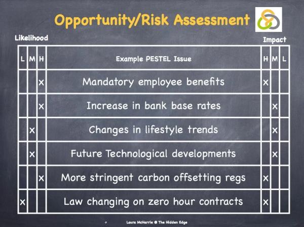 Opportunity:Risk Assessment Image.001