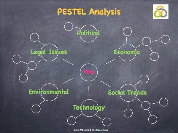 PESTLE Analysis Image.001