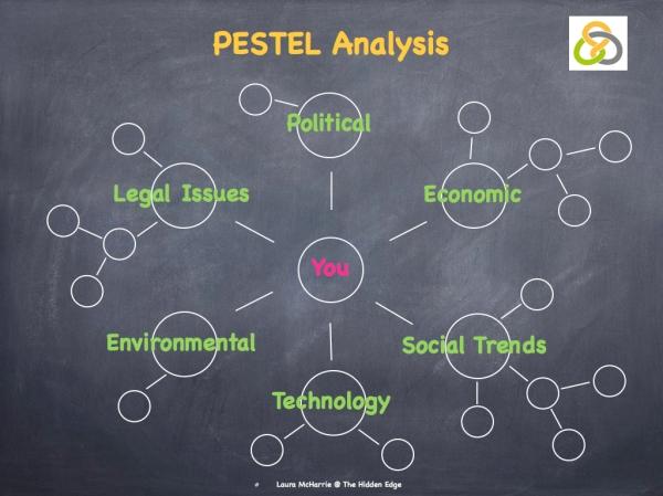 PESTLE Analysis Image.001