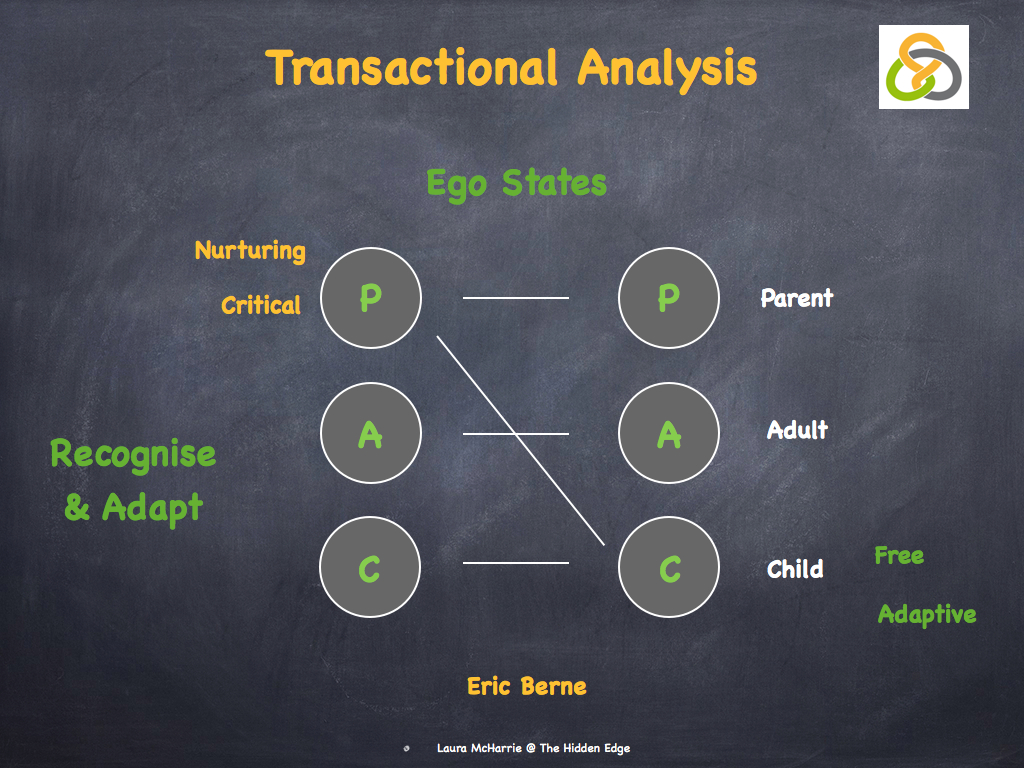 transactional analysis used in a case study This paper provides an overview of transactional analysis  the use of transactional analysis in secondary education: a case study karen  as a case study.