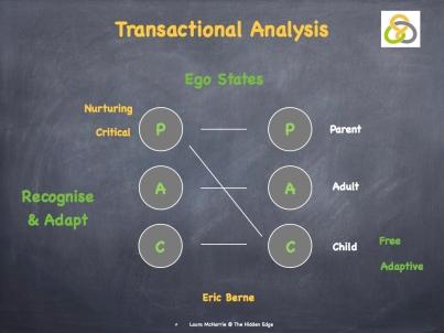Transactional Analysis Image.001