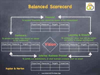 Balance Scorecard.002