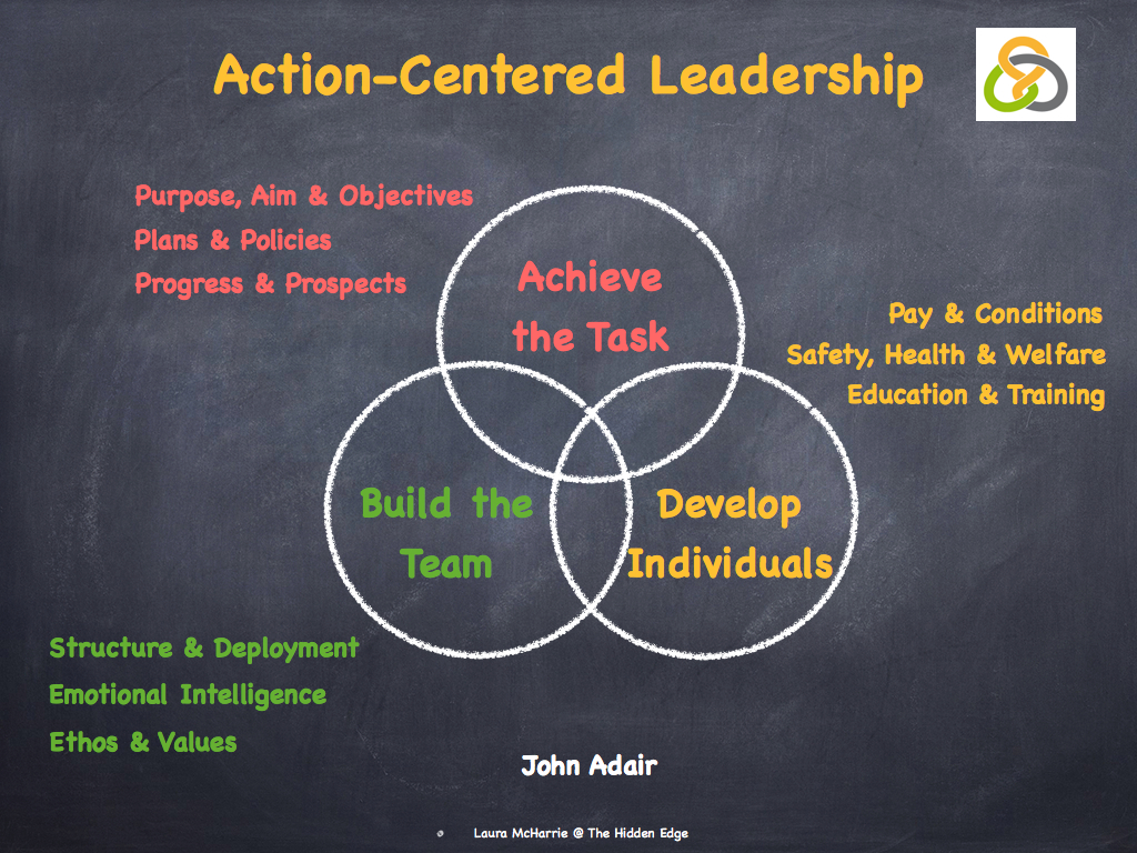 action centred leadership In the functional leadership model john adair developed a model of action-centred leadership that has connecting circles that overlap because.