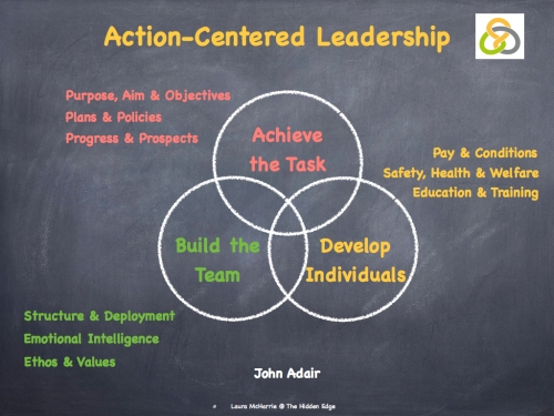Action Centred Leadership.004