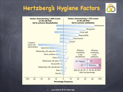 Hertzberg's Hygiene Factors.002