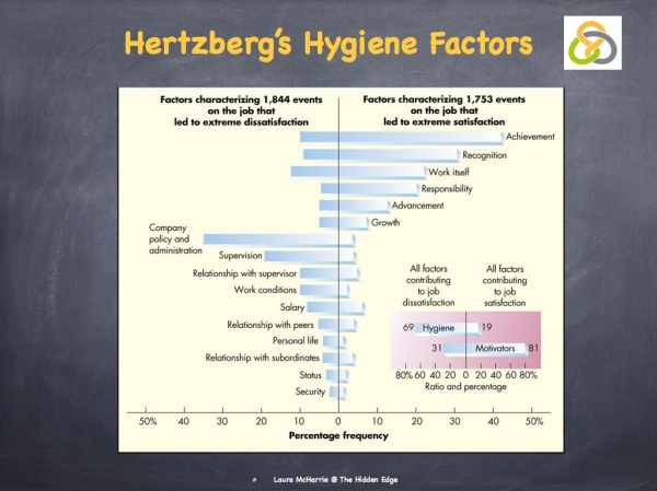 Hertzberg's Hygiene Factors.002