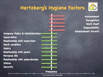 Hertzberg's Hygiene Factors.003