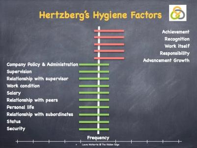 Hertzberg's Hygiene Factors.003
