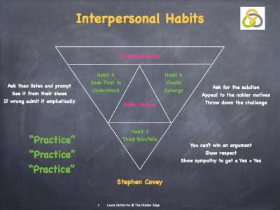 Interpersonal Habits.001