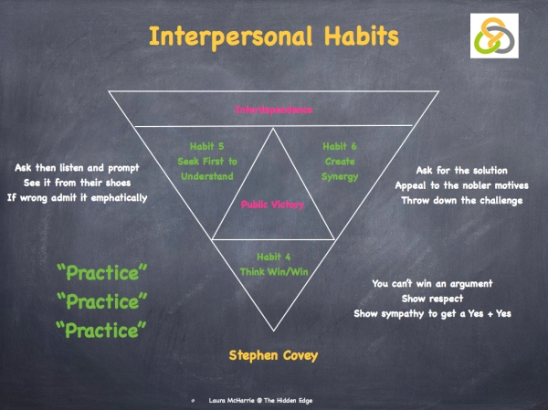 Interpersonal Habits.001