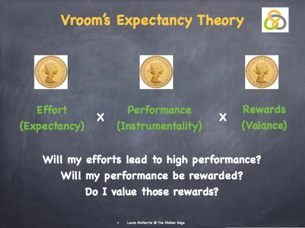 Vroom's Expectancy Theory.003