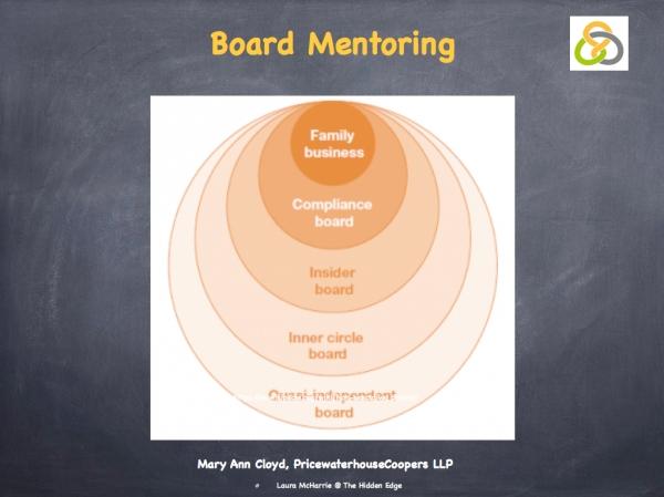 Cloyd & Goleman on Mentoring.002