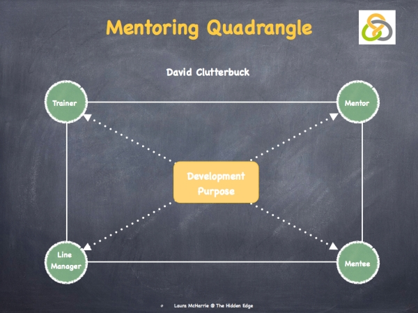 Clutterbuck & Grow on Mentoring.002