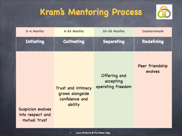 Kram & Cohen on Mentoring.002