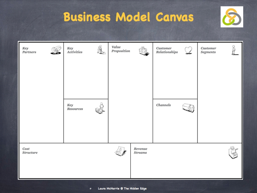Business Model Canvas.002