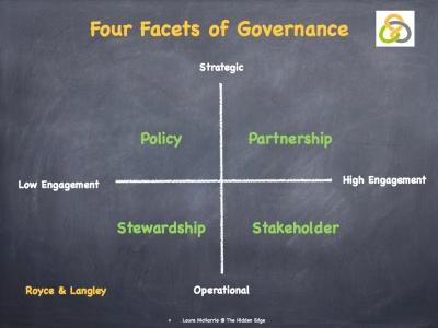 Governance.003