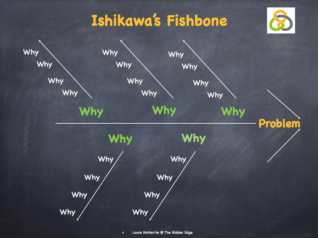 Five whys and ishikawas fishbone laura mcharrie the hidden edge ccuart Images