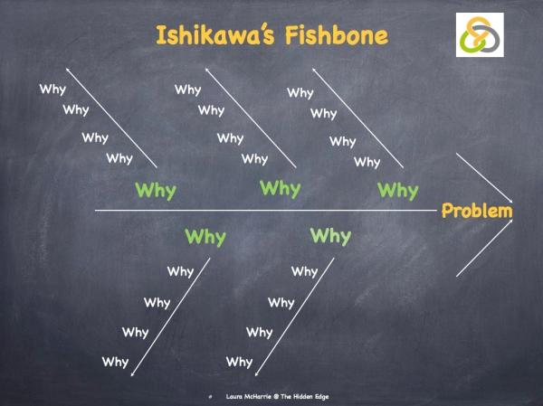 Ishikawa's Fishbone Diagram.003