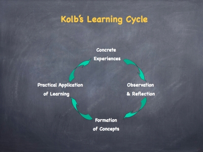 Kolb's Learning Cycle.001