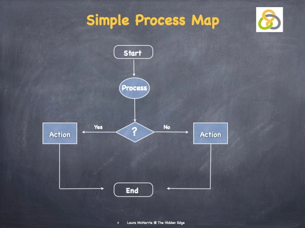 Process Mapping.002