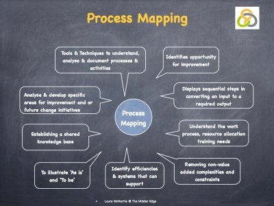 Process Mapping.003