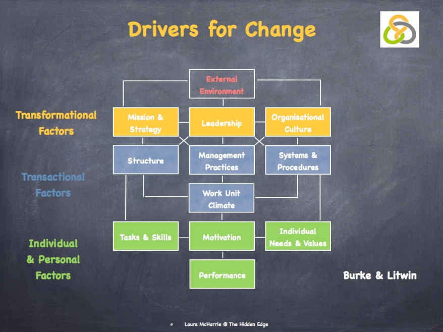 Burke & Litwin's Drivers for Change.002
