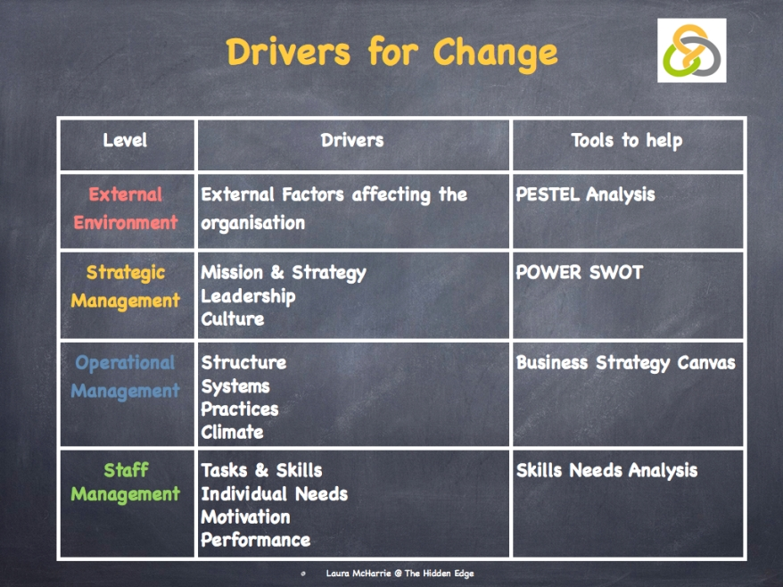 Burke & Litwin's Drivers for Change.003