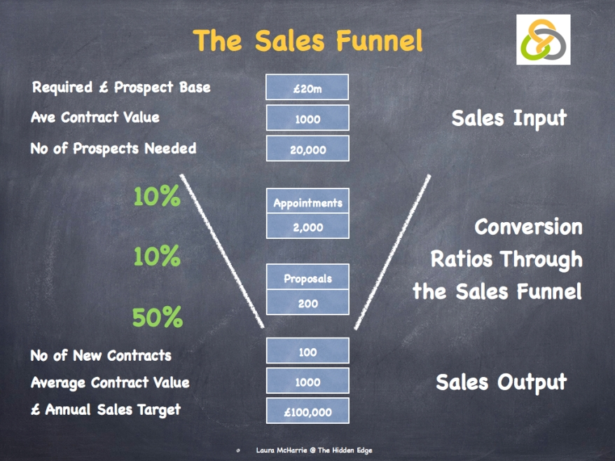 The Sales Funnel.003