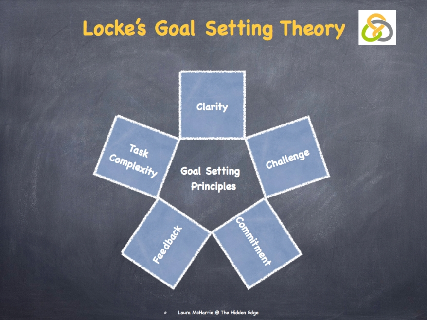 Locke's Goal Setting Theory.002