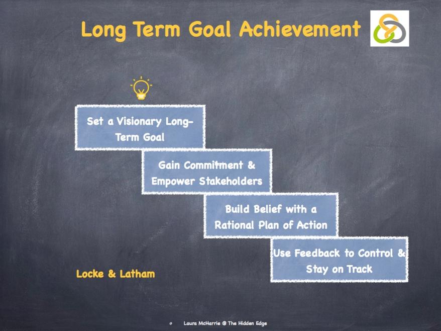 Locke's Goal Setting Theory.004