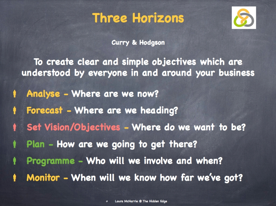 The Three Horizons 2.002