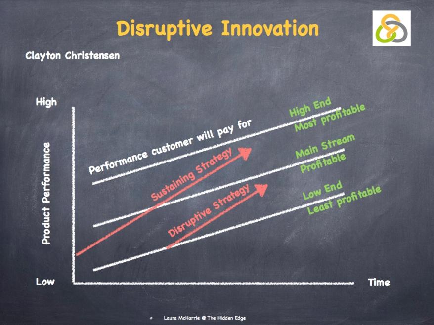 Disruptive Innovation.002