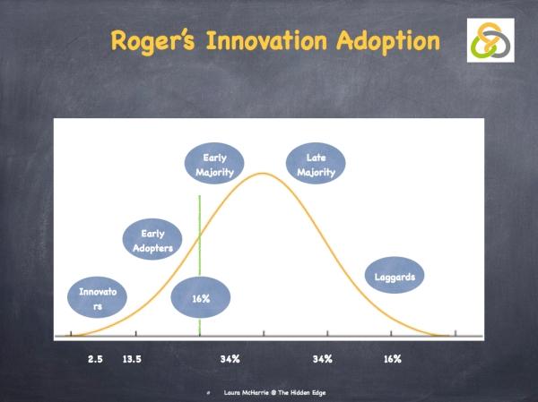 Innovation Adoption.002