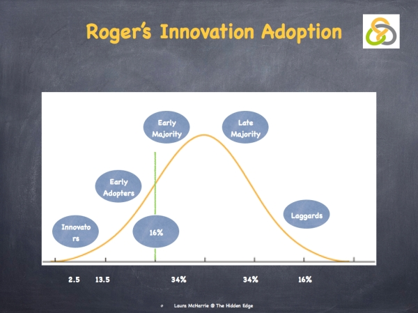 Innovation Adoption.002