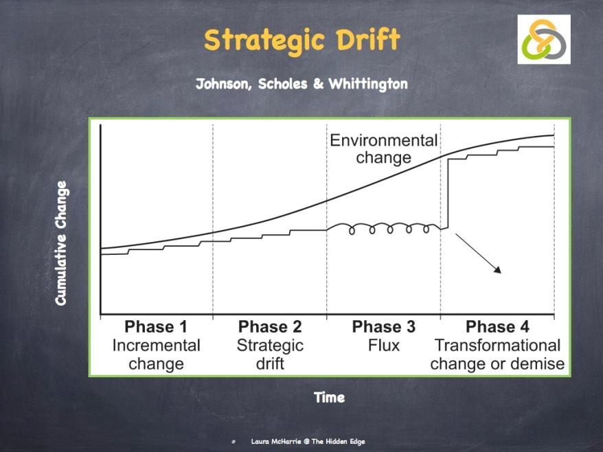 Strategic Drift.002