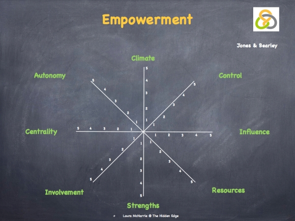 Engagement, Empowerment & Accountability.007