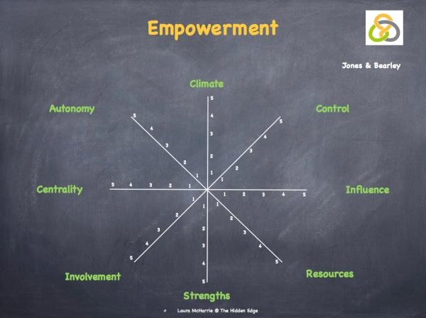 Engagement, Empowerment & Accountability.007
