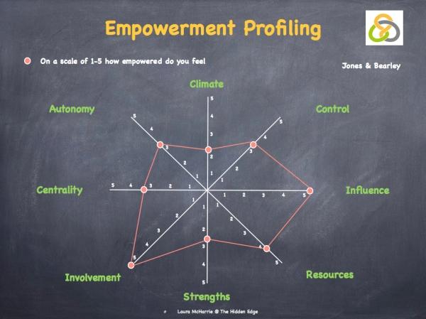 Engagement, Empowerment & Accountability.008