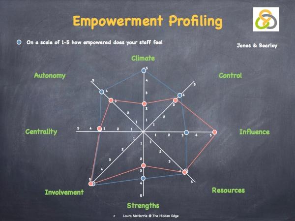 Engagement, Empowerment & Accountability.009